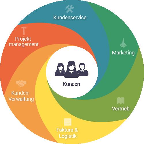 All-in-one CRM-Software für KMU